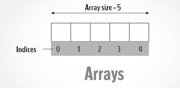 Array Quizzes, Array Trivia, Array Questions