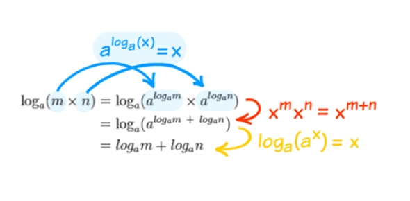 exponent and logarithm Quizzes & Trivia