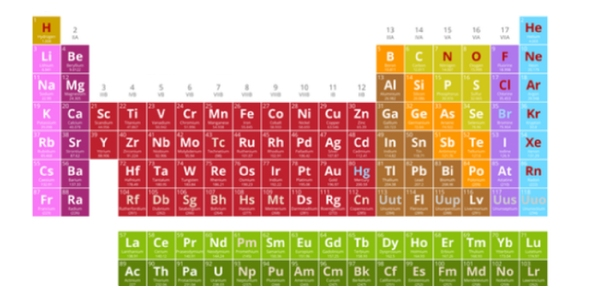 What is your element Quizzes, What is your element Trivia, What is your element Questions