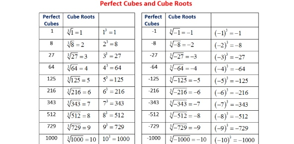 Cube Root Quizzes, Cube Root Trivia, Cube Root Questions