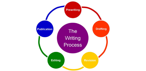 Writing Process Quizzes & Trivia