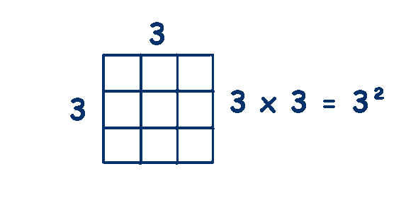 Square number Quizzes, Square number Trivia, Square number Questions