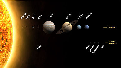 The Sun And Its Planetary System