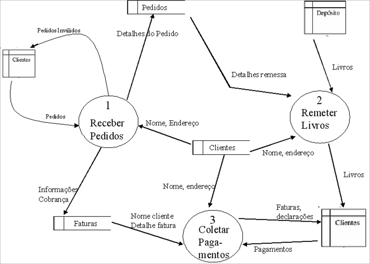An�lise E Projeto De Sistemas De Informa��o