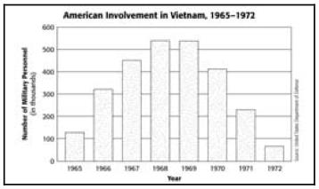 Chapter 19 Test - Vietnam