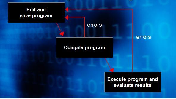 Computer Programming II: Java Chapter 1