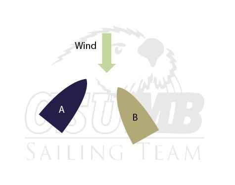 "Basic Sailing ""Right Away"" Rules"