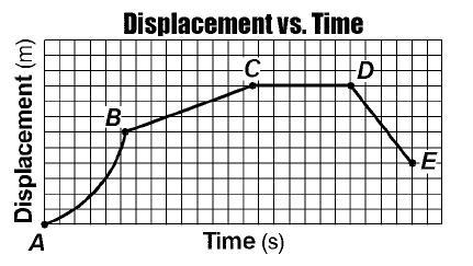 Speed time graphs Physics Igcse ict past Papers igcse Edexcel