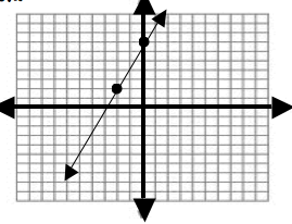 Equation  Review