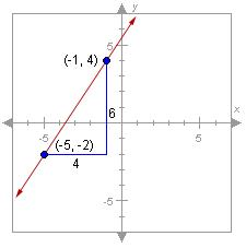 Slope Algebra Quiz For Practice