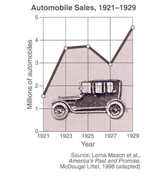 Car Sales Are Part Of What Industry