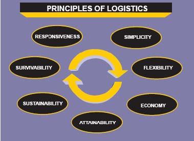 Quiz: Fundamentals Of Logistics