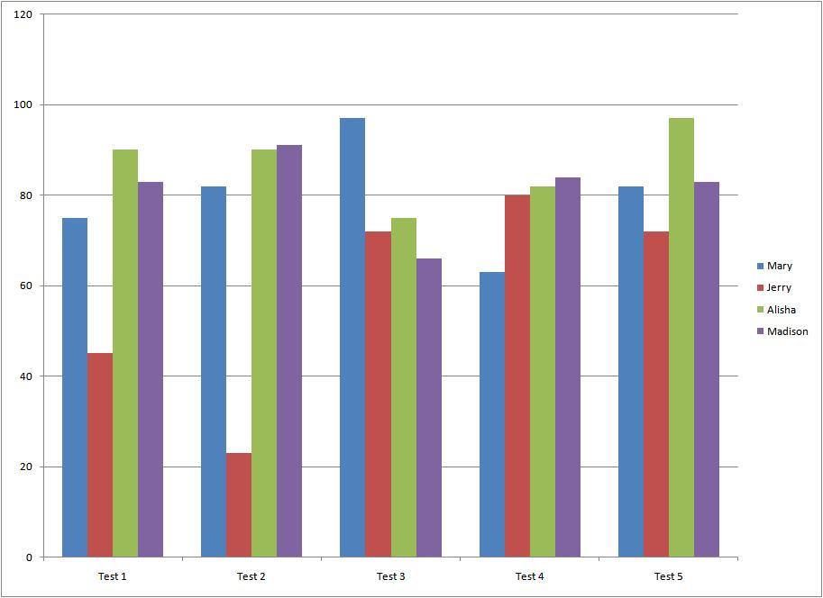 Week Two -interpreting Graphs