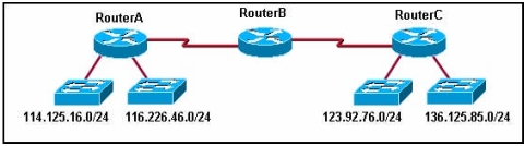 CCNA Chapter #4