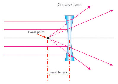 Is The Following Image An Example Of Converging Lens Or A