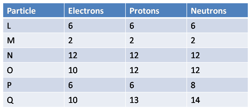 Atomic Structure: Isotopes & Ions