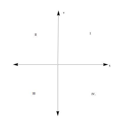 Coordinate Geometry Level 1