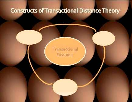 Pretest: Transactional Distance Theory