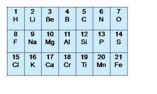 Kimia, Bab 1, Kelas 1 Sma
