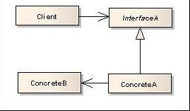 Quiz- GoF Design Patterns (IV)