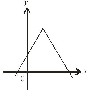 Absolute Functions (Quiz 2)