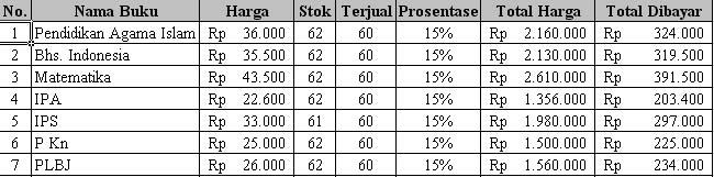 Latihan 1 Kkpi - Smk Pgri 35 (MS Access 2003)