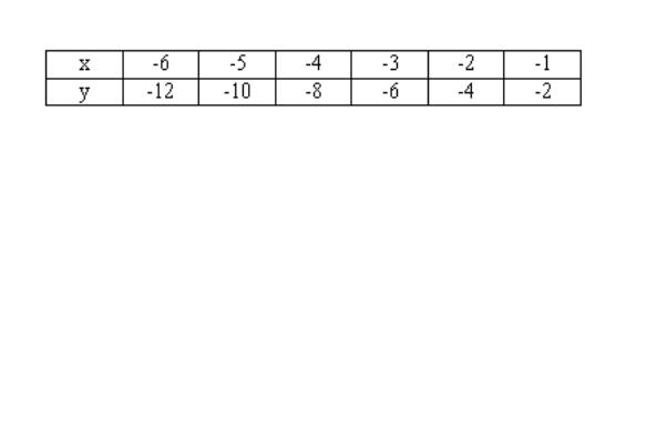 Writing Rules From Table Of Values