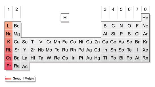 A Unique Quiz On Bonding Period 5