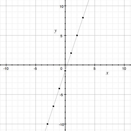 Slope-intercept Form Quiz