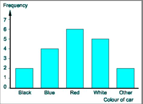 Percentage & Data Handling Quiz