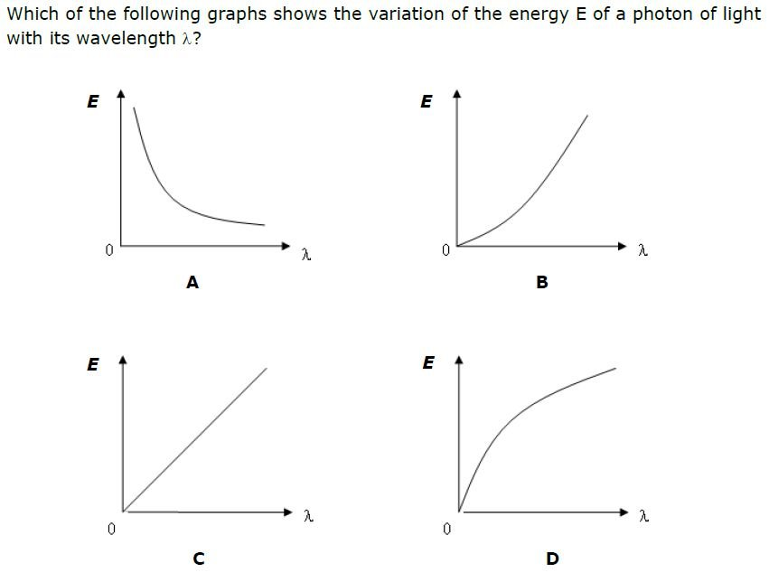 an examination of the photoelectric effect The photoelectric effect 2010 atoms, photons and nuclei - q1(d) practice  question q1(d) see the solution 2011 atoms, photons and nuclei - q2(c)  practice.