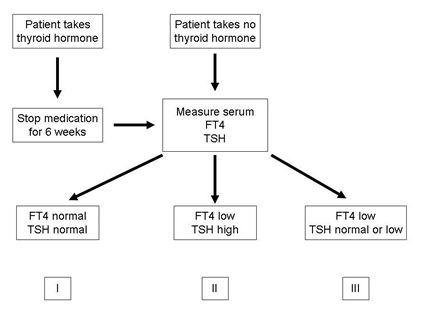 Block 13 Thyroid Parathyroid Steroid Adrenal MCQ's