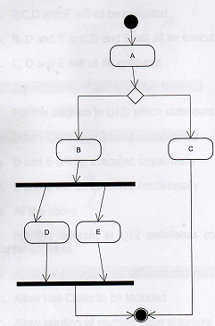 Sad 1 mock exam 3 proprofs quiz for the diagram shown above the diamond shapes represent ccuart Choice Image