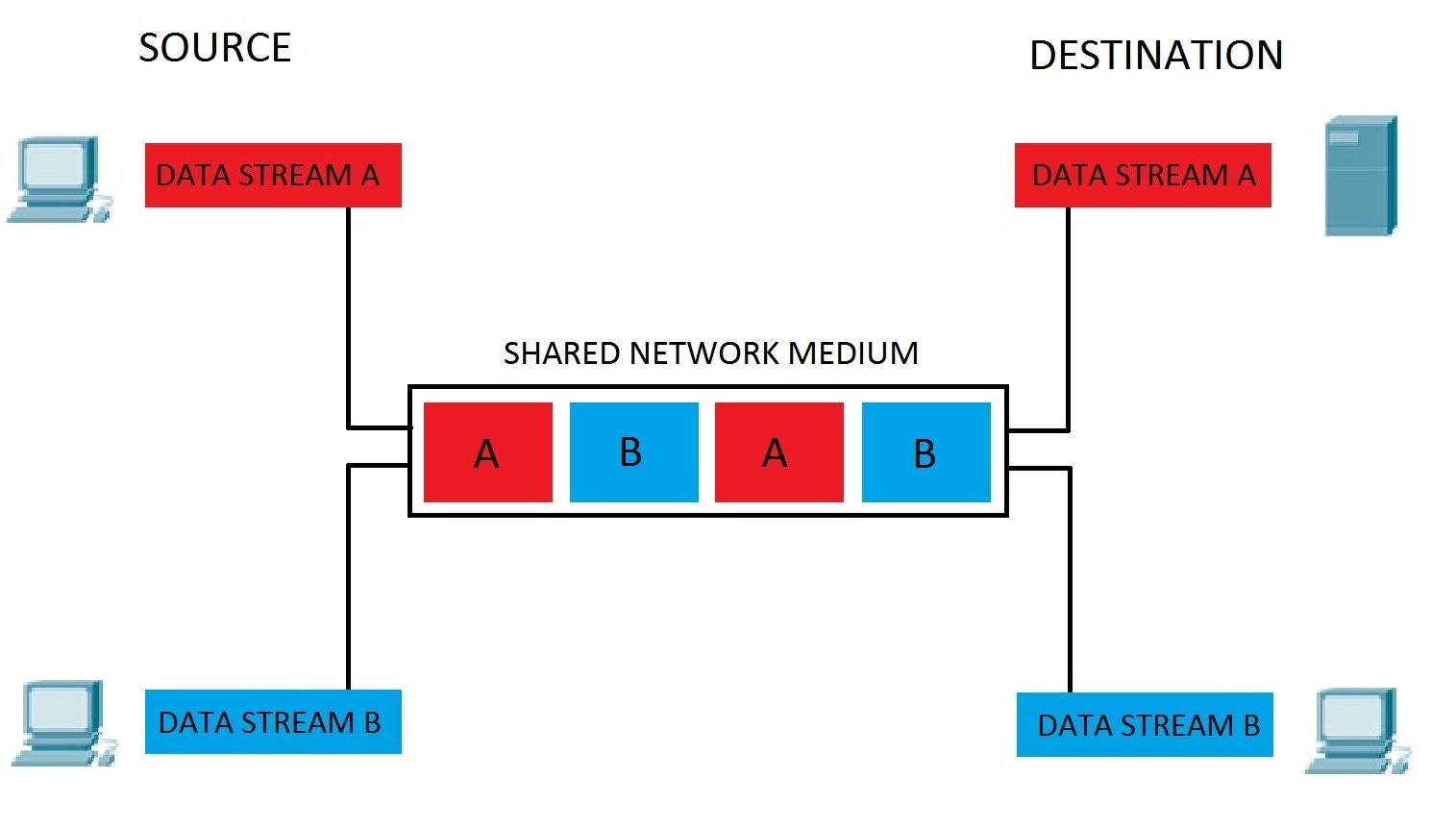 which three statements best describe a local area network lan