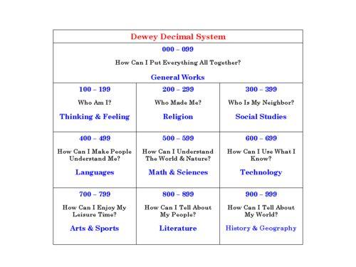 Dewey It ProProfs Quiz – Dewey Decimal Worksheet