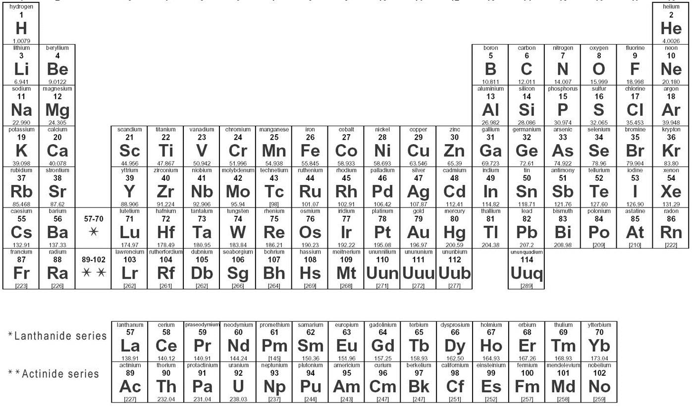 Atom structures study aid quiz proprofs quiz on a periodic table the average atomic mass is located in the top right corner on any element urtaz Image collections