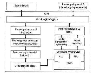 1.5 Okrelanie Funkcji Podzespo�w Utk Na Podstawie Schemat�w Blokowych