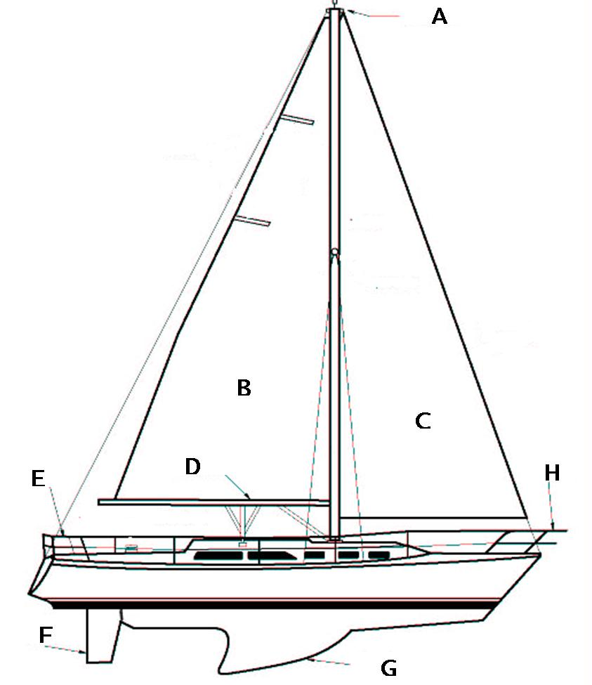 Sailing Terminology Proprofs Quiz