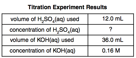 titration experiment results