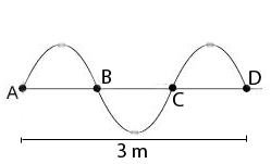 Image result for gelombang transversal