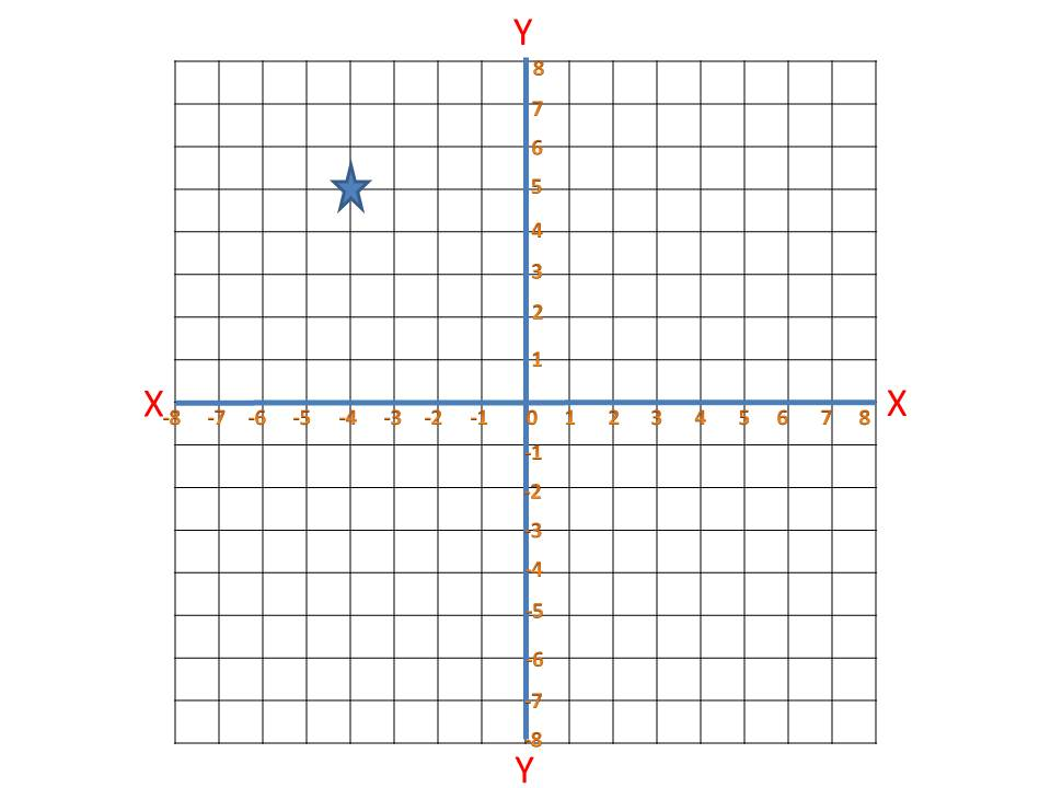 plotting coordinates on a graph - proprofs quiz