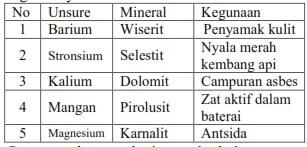 Test online un kimia bersama proprofs quiz perhatikan table unsure unsure mineral dan kegunaanya berikut ini pasangan dat yang ketiganya berhubungan dengan tepat adalah ccuart Images
