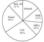 Test online soal un matematika smp bersama proprofs quiz mtk smp9g ccuart Image collections