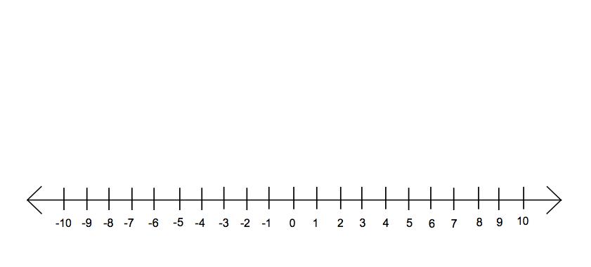 Let's Find Slope Of The Line Quiz - ProProfs Quiz