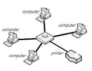 Jaringan komputer2 proprofs quiz jaringan komputer2 soal jaringan komputer ccuart Images