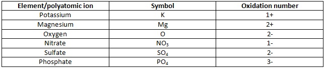 Unit 6 - Test(chemical Compound)