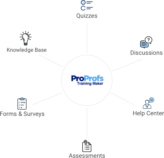 ProProfs Online Training Program Includes Learning Apps